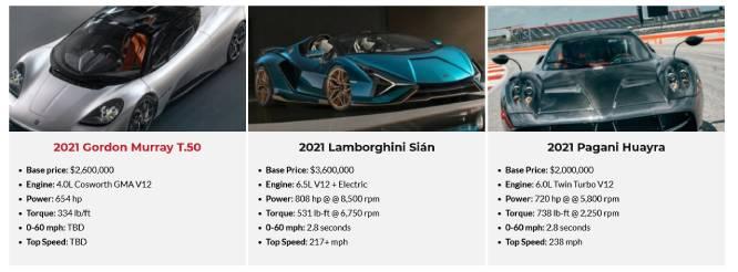 Luxury Car lease Statistics 2022-2021